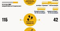 Новая транспортная сеть Еревана