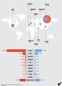 В какие страны мы перечисляем и откуда получаем больше всего денег