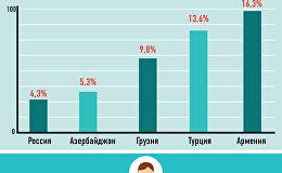 Безработица в Армении и у соседей