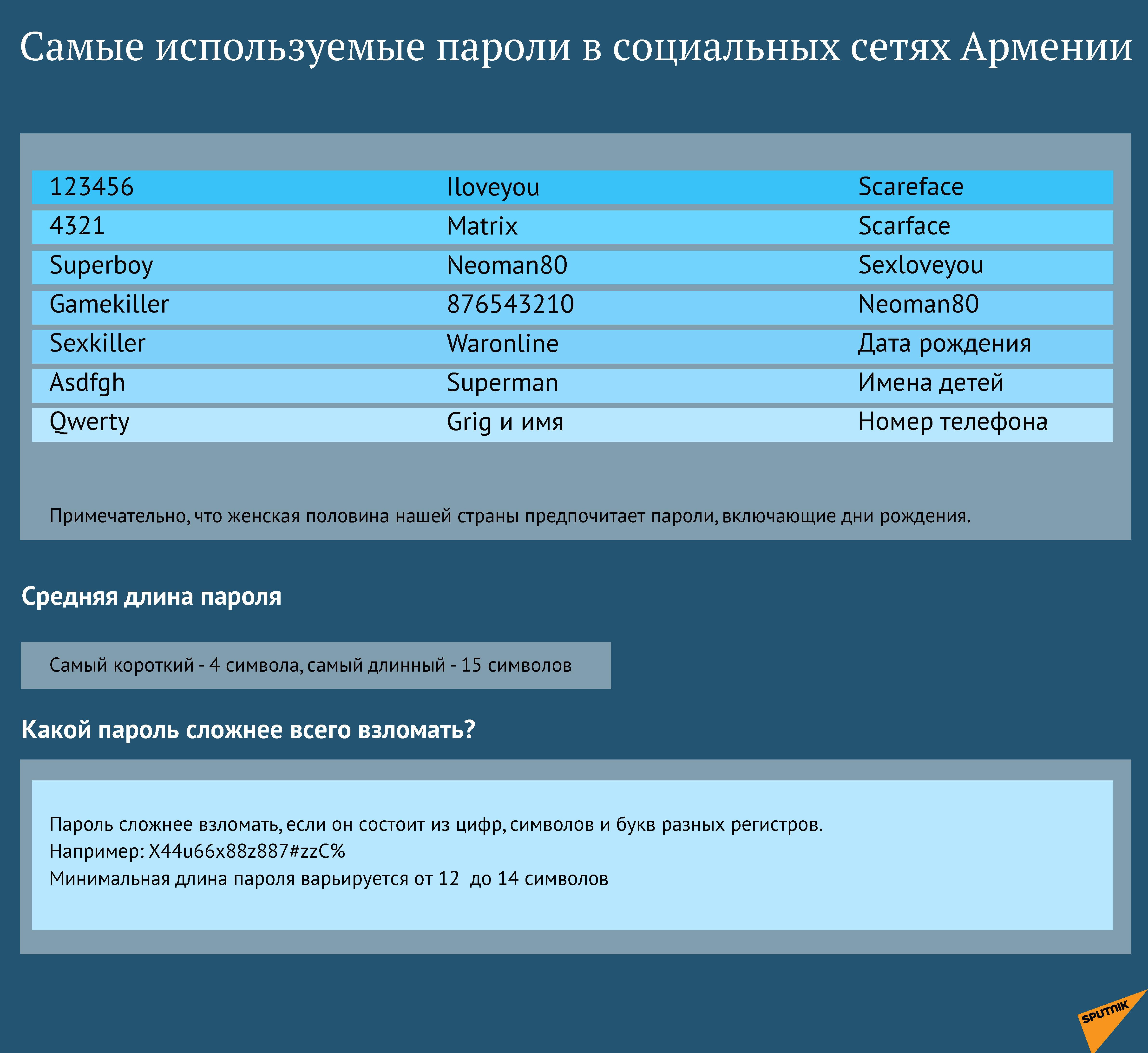 Самые используемые пароли в социальных сетях Армении