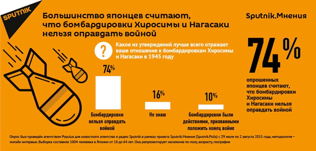 Инфографика на тему опроса жителей Японии о бомбардировке Хиросимы и Нагасаки