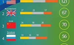 Рио-2016: медали Армении