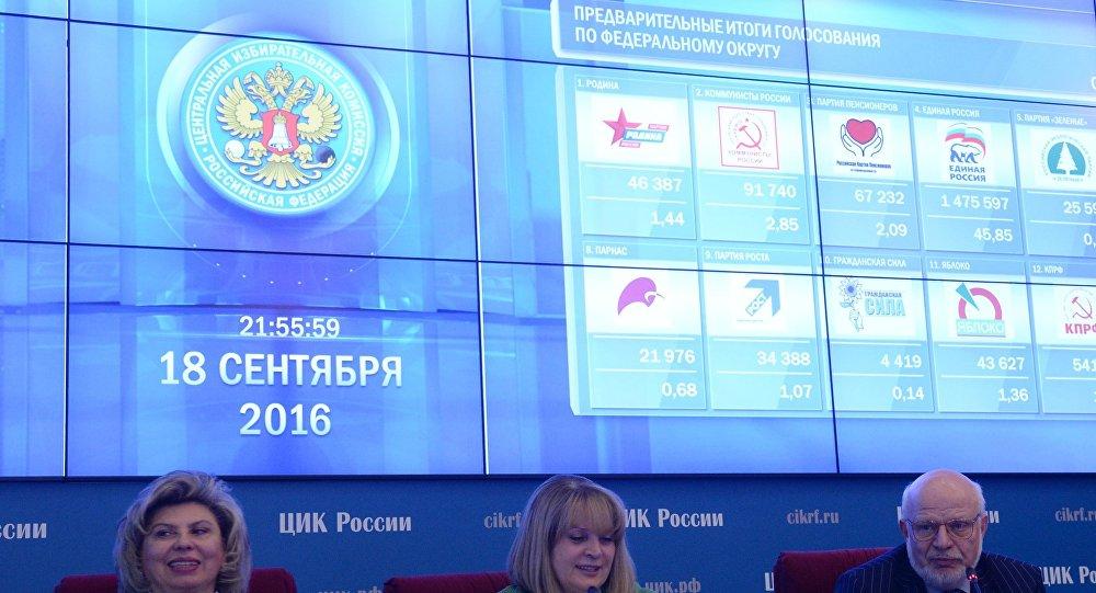 «Единая Россия» набрала 39,83% голосов навыборах в Государственную думу вПетербурге