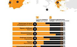 10 доступных мест отдыха в Европе