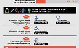 Сколько стоит образование в ереванских вузах?