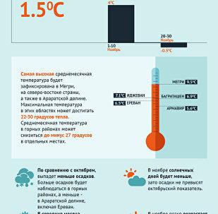 Какая погода ожидает жителей Армении в ноябре?