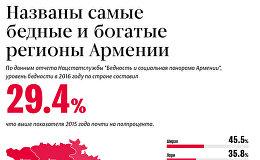 ИНФОГРАФИКА Самые бедные и богатые регионы Армении РУССКИЙ ВАРИАНТ